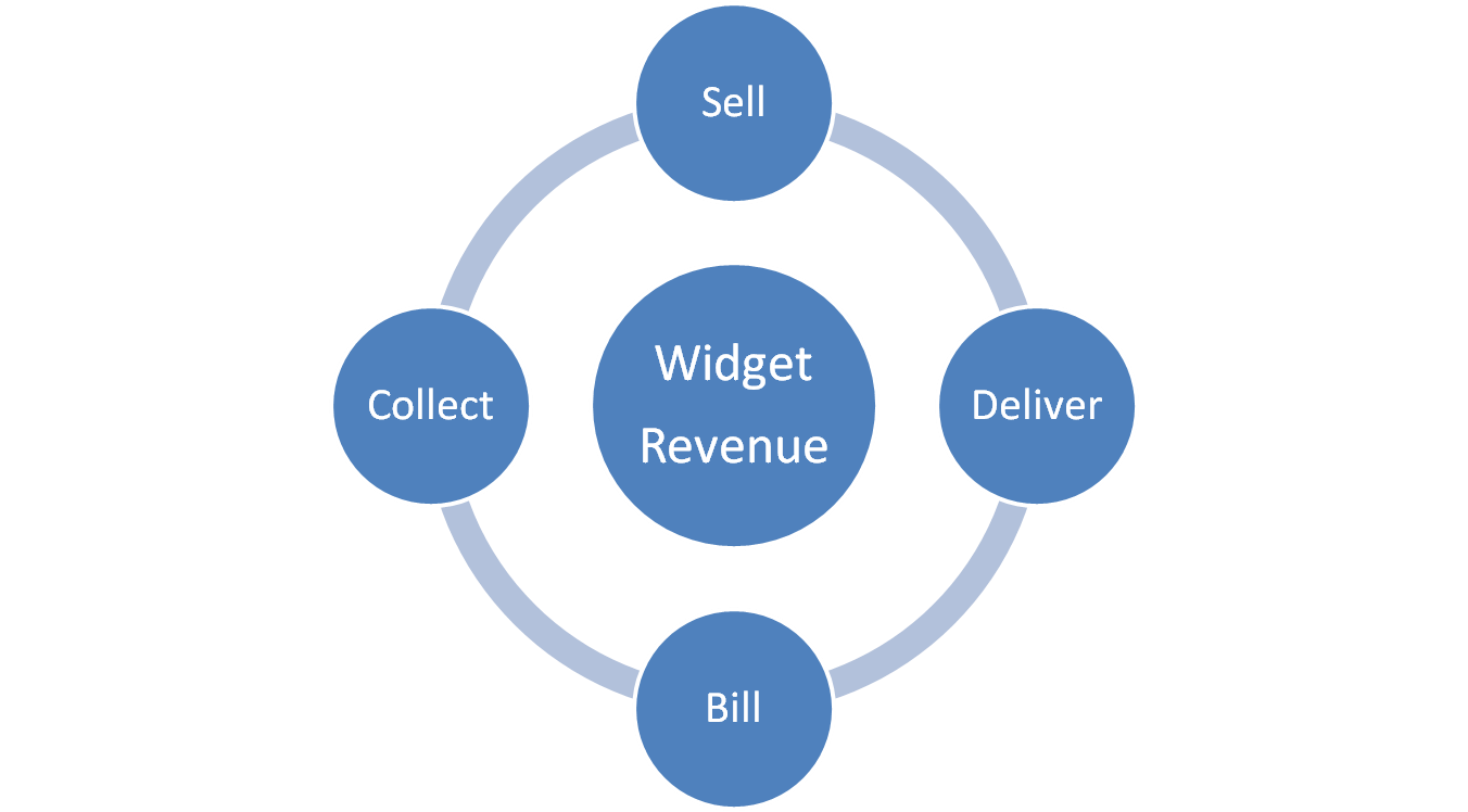 Sell, Deliver, Bill, Collect - Revenue cycle